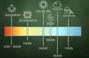 Dibujo de Escala iluminación Led Kelvin