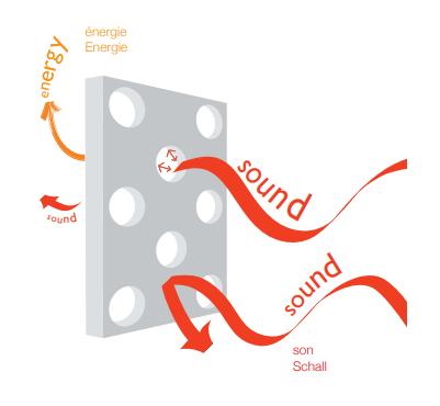 Membrana Microsorber Barrisol y onda del sonido